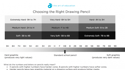 How to Choose the Right Drawing Pencil and Paper Every Time