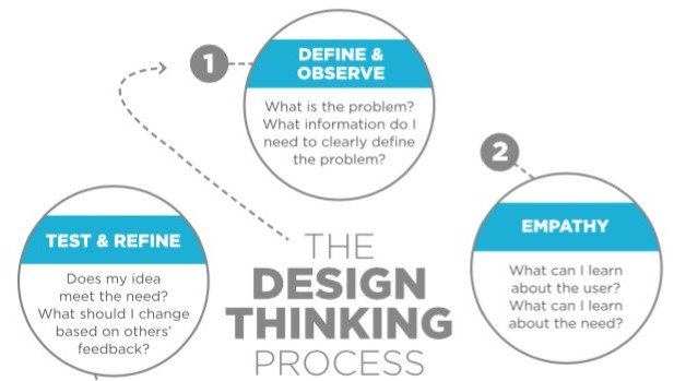 Turn STEM to STEAM with the Design Thinking Process - The Art of Ed