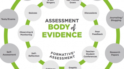 Finding the Right Dose of Assessment for Your Art Room