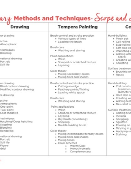 https://www.theartofed.com/content/uploads/2017/03/Elementary-Scope-and-Sequence-2.pdf