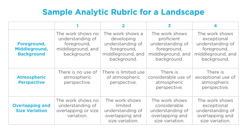 analytic rubric sample