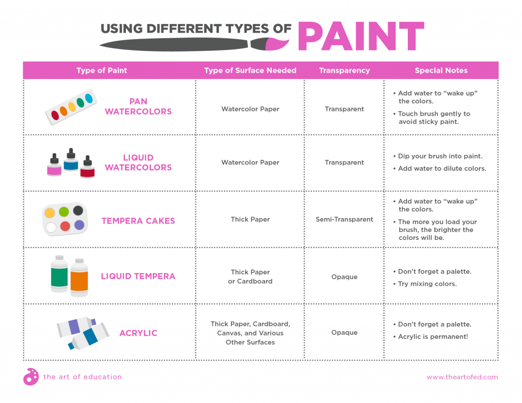 painting anchor chart