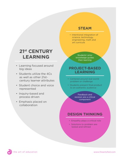 https://www.theartofed.com/content/uploads/2017/06/21stCenturyLearning-1.pdf