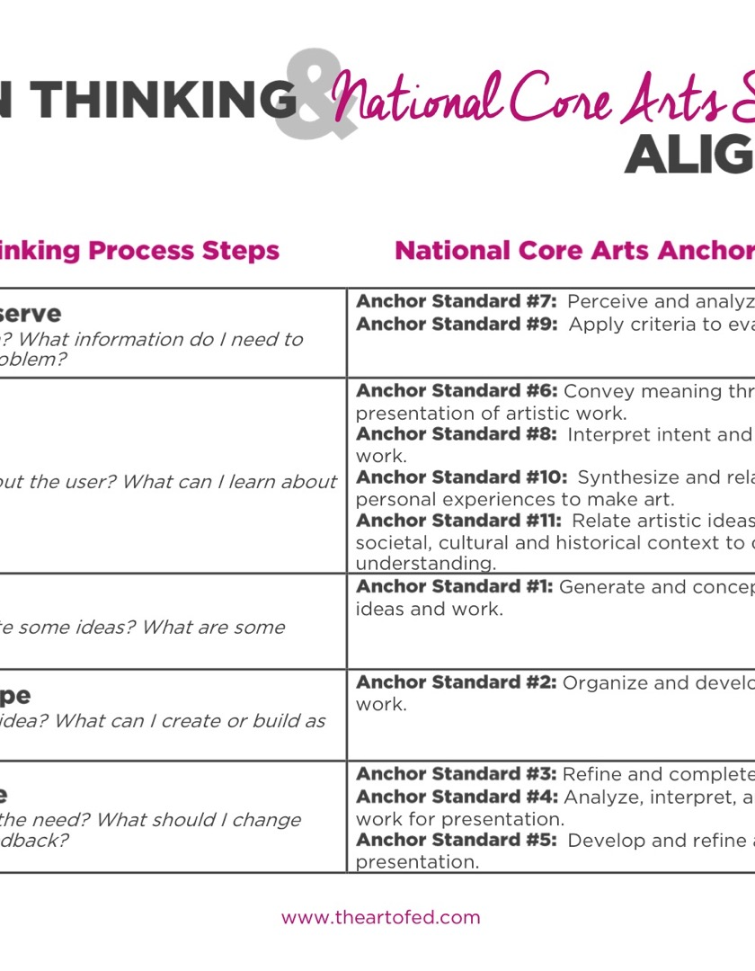 https://uploads.theartofeducation.edu/2017/06/Design-Thinking-aligned-with-National-Core-Art-Standards-1.pdf