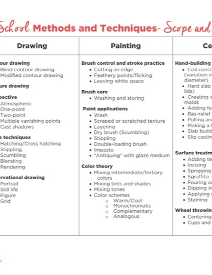https://uploads.theartofeducation.edu/2017/06/Middle-School-Scope-and-Sequence-1.pdf