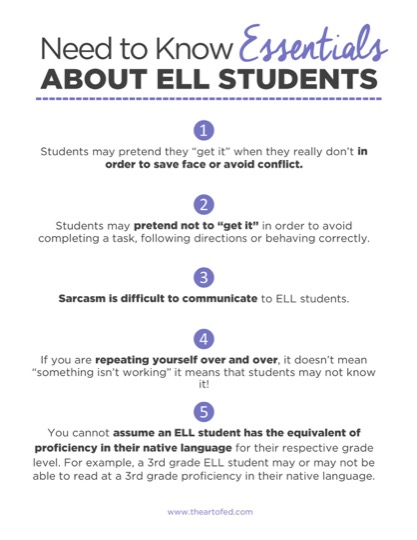 Strategies For English Language Learners The Art Of Ed