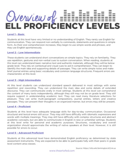 https://www.theartofed.com/content/uploads/2017/06/Overview-of-ELL-Levels-1.pdf