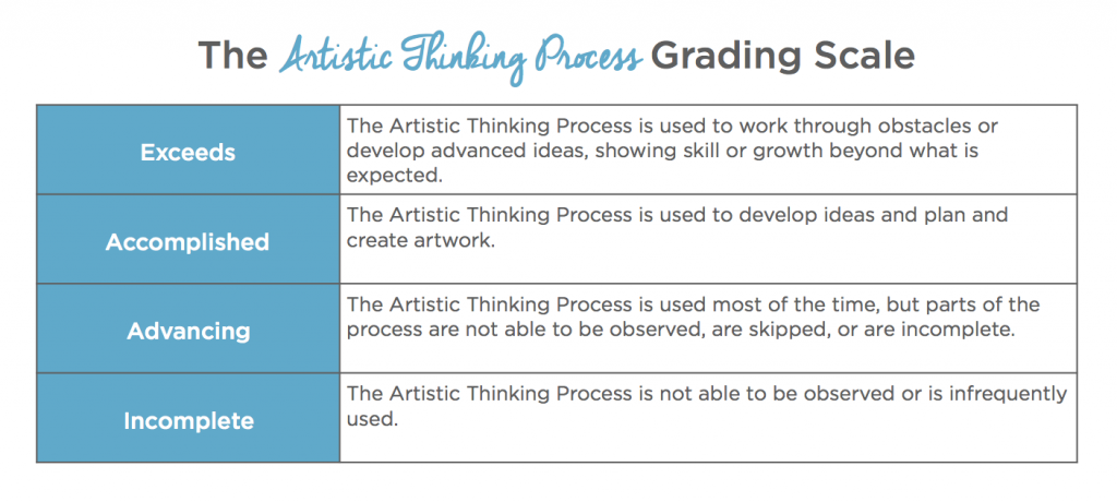 The Artistic Thinking Process Grading Scale