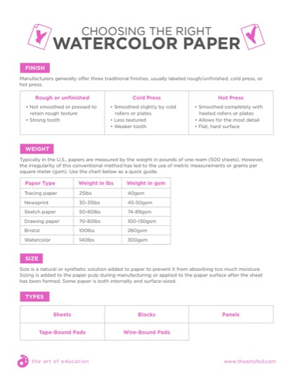 https://www.theartofed.com/content/uploads/2017/09/ChoosingTheRightWatercolorPaper.pdf