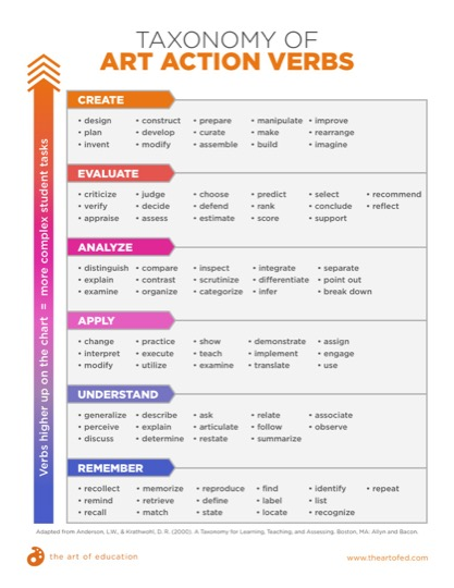 https://uploads.theartofeducation.edu/2017/10/Art-Action-Verbs-Taxonomy.pdf