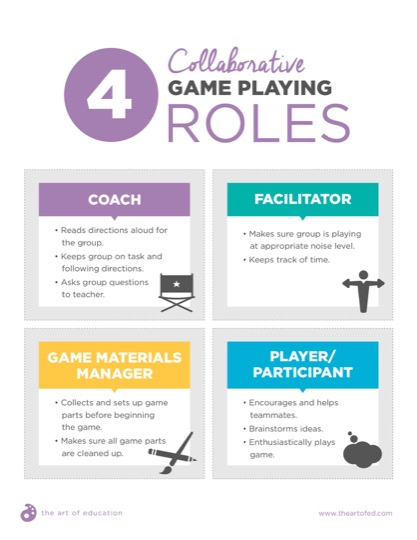 https://uploads.theartofeducation.edu/2017/10/Copy-of-4CollaborativeGamePlayingRoles.pdf
