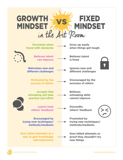 https://uploads.theartofeducation.edu/2017/11/GrowthMindsetvsFixedMindset.pdf