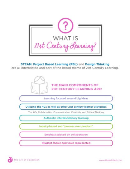 https://www.theartofed.com/content/uploads/2018/02/32.1WhatIs21stCenturyLearning.pdf