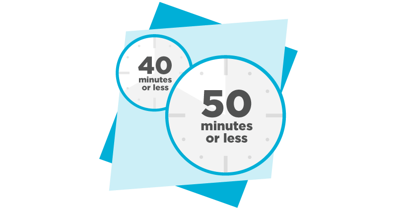 Image showing what percentage of teachers have class times of 40 or 50 minutes of class or less
