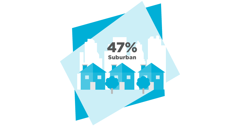 Image showing 47% of teachers are in suburban areas