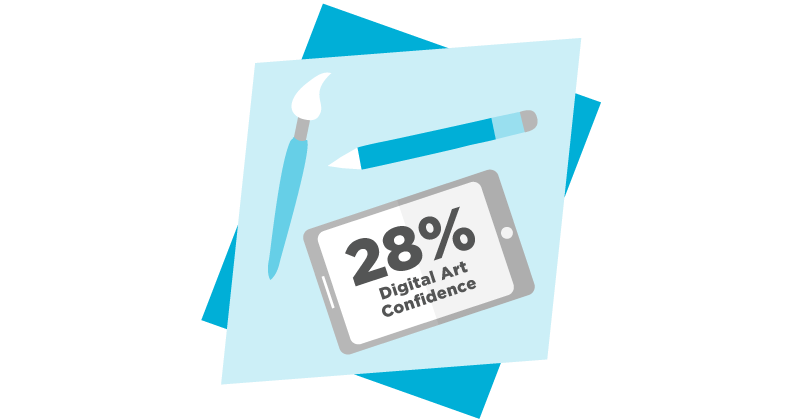 """Image that has iPad and says """"28% Digital Art Confidence"""""""