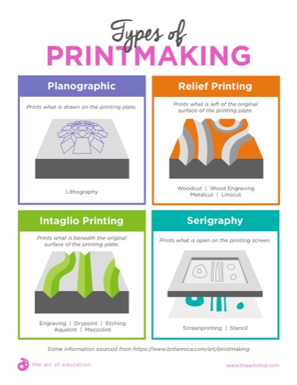 https://uploads.theartofeducation.edu/2018/06/33.1TypesOfPrintmaking-11.pdf