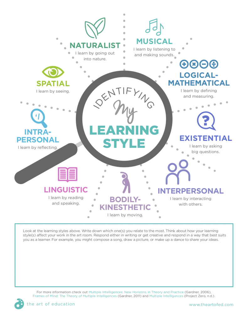 Identifying My Learning Style