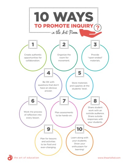https://www.theartofed.com/content/uploads/2018/08/10WaystoPromoteInquiryintheArtRoom.pdf