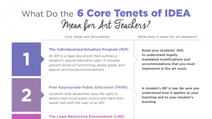What You Need to Know About Inclusive Education in the Art Room