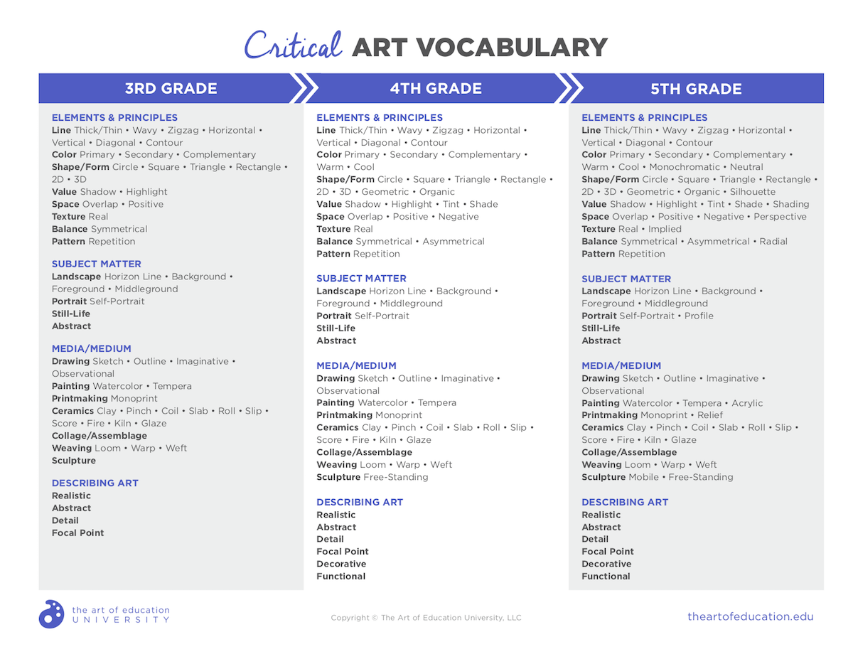 How To Identify And Use Critical Vocabulary In The Art