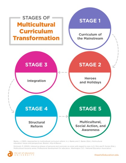https://uploads.theartofeducation.edu/2019/02/43.2StagesOfMultiCulturalCurricTrans.pdf