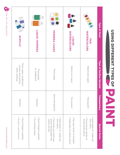 https://theartofeducation.edu/content/uploads/2019/02/Painting-Types-Anchor-Chart.pdf