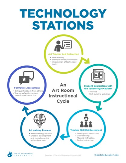 https://theartofeducation.edu/content/uploads/2019/06/50.2TechnologyStations.pdf