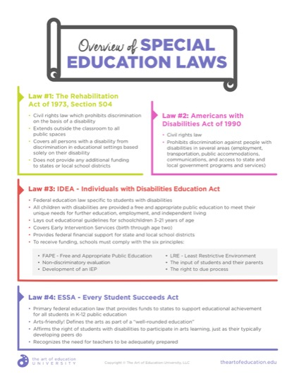 https://theartofeducation.edu/content/uploads/2019/06/54.2OverviewOfSpecialEdLaws.pdf