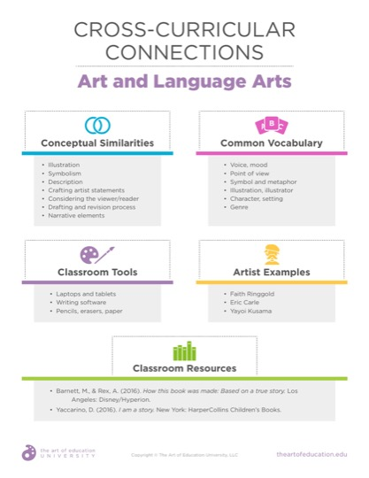https://uploads.theartofeducation.edu/2019/07/52.2CrossCurricularConnectionsLanguageArts.pdf