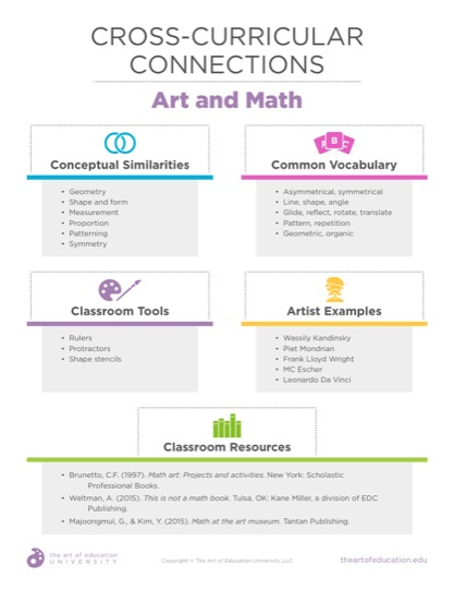 https://uploads.theartofeducation.edu/2019/07/52.2CrossCurricularConnectionsMath.pdf