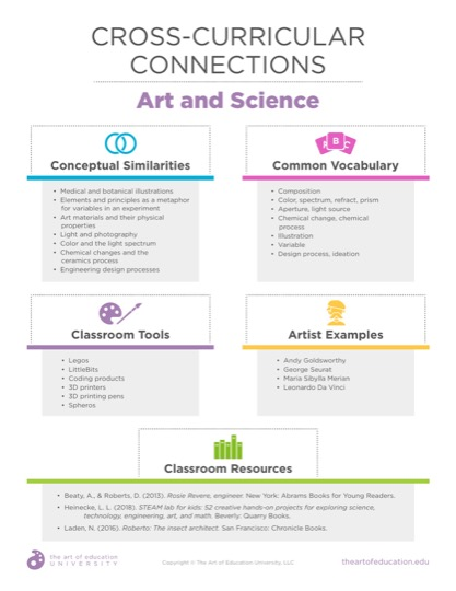 https://uploads.theartofeducation.edu/2019/07/52.2CrossCurricularConnectionsScience.pdf