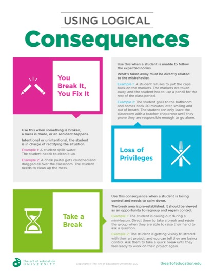 https://theartofeducation.edu/content/uploads/2019/09/54.1UsingLogicalConsequences.pdf