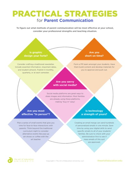 https://uploads.theartofeducation.edu/2019/09/62.1PracticalStrategiesforParentCommunication.pdf
