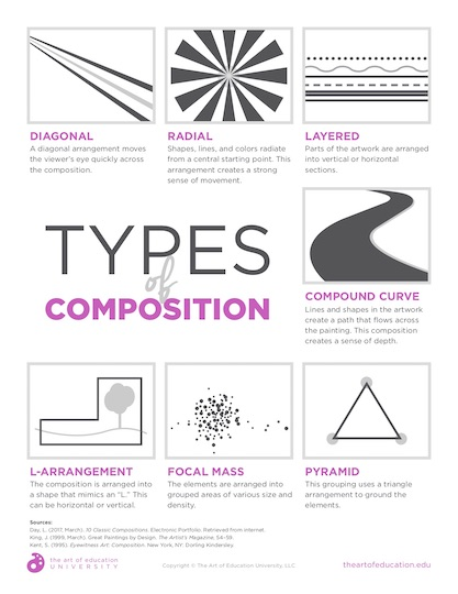 https://uploads.theartofeducation.edu/2020/02/56.1TypesofComposition.pdf