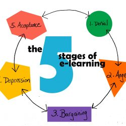 infographic with the 5 stages of eLearning
