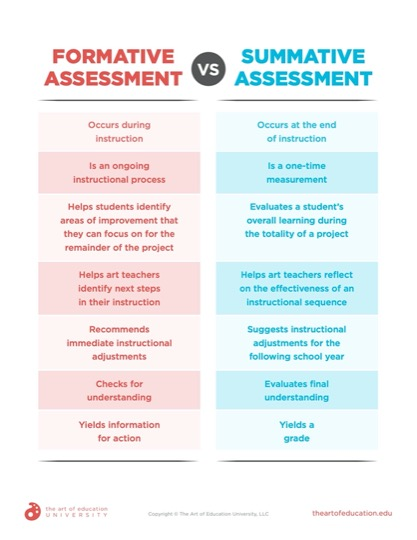 https://uploads.theartofeducation.edu/2020/06/69.1FormativeVsSummativeAssessment.pdf